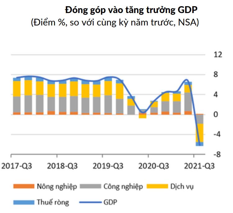 Ngân hàng Thế giới nói kinh tế nước ta chỉ tăng trưởng được 2%