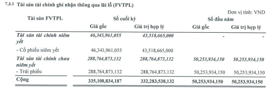 Chứng khoán SmartInvet (AAS): Lãi quý 3 cao gấp 7 lần cùng kỳ, 9 tháng hoàn thành 70% kế hoạch lợi nhuận điều chỉnh