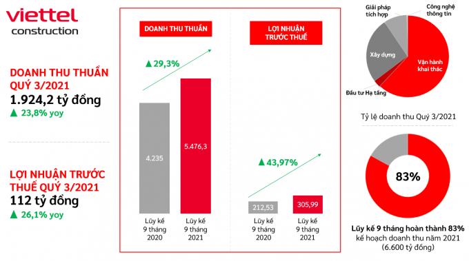 Viettel Construction (CTR) ước lợi nhuận trước thuế quý III/2021 tăng trưởng 26%