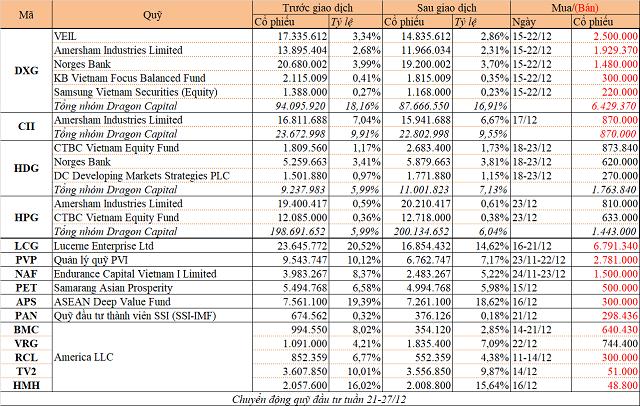 Chuyển động quỹ đầu tư tuần 21-27/12: Dragon Capital cơ cấu danh mục, loạt quỹ bán cổ phiếu - Ảnh 1.