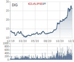 Hai lãnh đạo DIC Corp vừa mua vào 24 triệu cổ phiếu DIG - Ảnh 1.