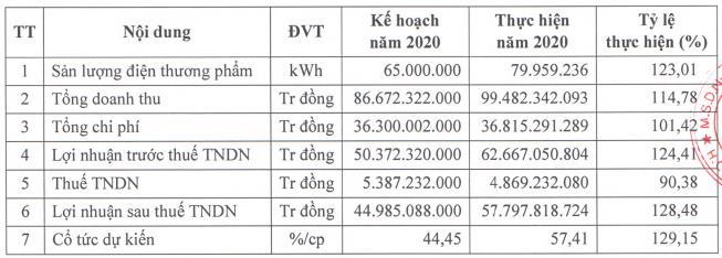 Thủy điện – Điện lực 3 (DRL) ước lợi nhuận năm 2020 đạt 58 tỷ đồng, vượt 28% kế hoạch cả năm - Ảnh 1.