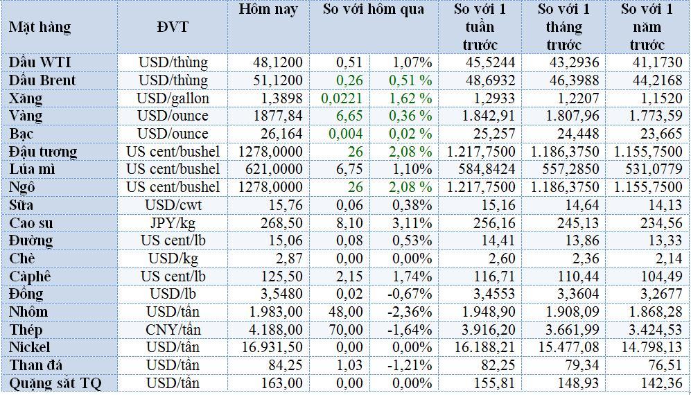 Thị trường ngày 30/12: Giá dầu và vàng đảo chiều tăng, sắt thép giảm mạnh - Ảnh 1.