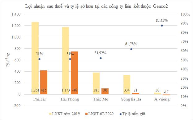 Cổ phần hóa Genco2 trước 17/2/2021, Nhà nước nắm 51% - Ảnh 2.