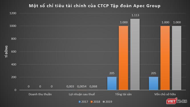 Happy18 Bond của Apec Group 'ế' nặng, bất chấp lãi suất 18%/năm - cao nhất thị trường - Ảnh 1.